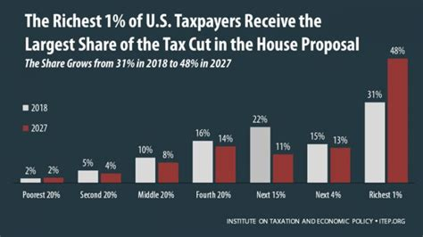 s new tax means top the richest one percent of u s gets half the tax cuts