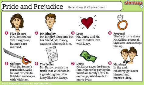 love themes in pride and prejudice pride and prejudice summary