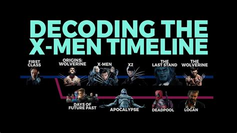 marvel film zeitlinie the x men timelines explained youtube