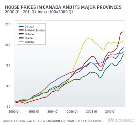 is the canadian housing market falling apart