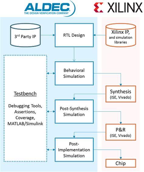 free xilinx design tools xilinx design flow fpga vendors support fpga design