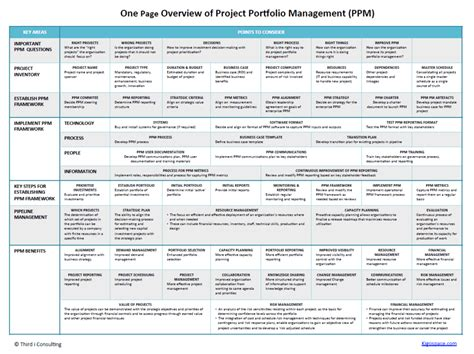 One Page Plan For Successful Portfolio Management Portfolio Strategic Plan Template