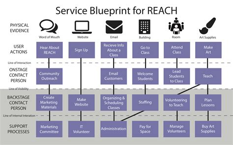 create a blueprint free service blueprint creator images blueprint design and