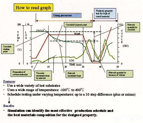 how to read sle of how to read a graph