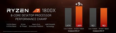Amd Ryzen 7 1800x 3 6ghz Up To 4 0ghz Cache 16mb 95w Am4 8 amd ryzen 7 1800x achieves cpu world record in cinebench r15