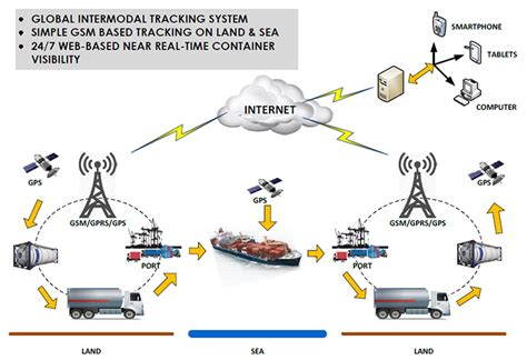 interport global logistics container tracking container tracking solution smartcomm electronics