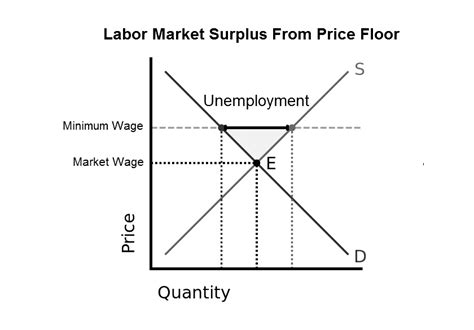 dear mr president price floors create surpluses raising