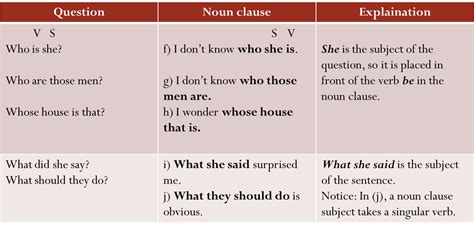 if clauses pattern 3 grammar clauses noun clause patterns
