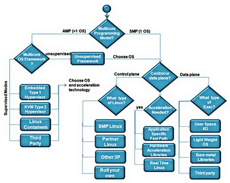 decision tree maker free a decision tree approach to picking a multicore software