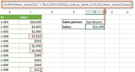 Sumif Excel Mba by Excel Vlookup With Sum Or Sumif Function Formula Exles