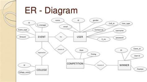er diagram for student management system project event management system document