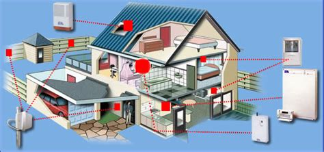 sistemi di allarme per appartamenti allarme appartamento roma