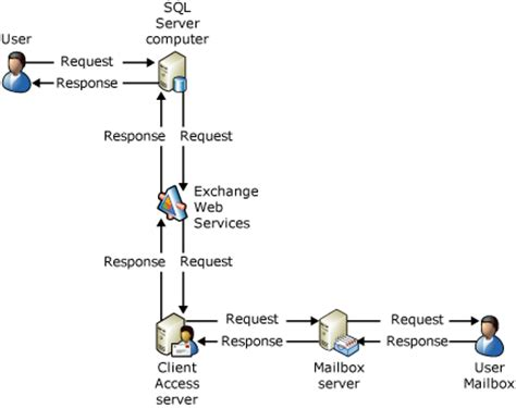 exchange workflow combining sql server tables and exchange web services le