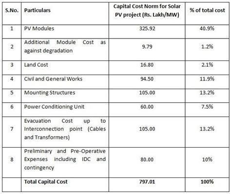 how much does a solar power plant cost how much does it cost to install a solar power plant with