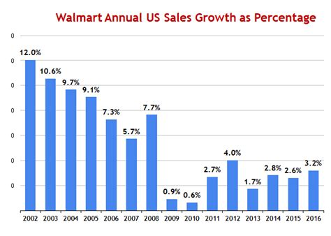 company growth by acquisition makes dollars sense books supply chain news walmart and by the numbers 2017