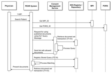 workflow diagram uml uml sequence diagram of workflow 3 viewing published d