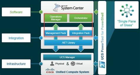 10 fevereiro 2013 ucs l cisco ports nexus 1000v virtual switch to microsoft s