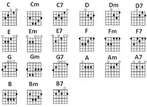 belajar kunci gitar permulaan belajar kunci gitar dan pemahamannya