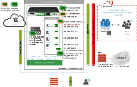understanding the layout of network understanding cloud connector edition cce network design