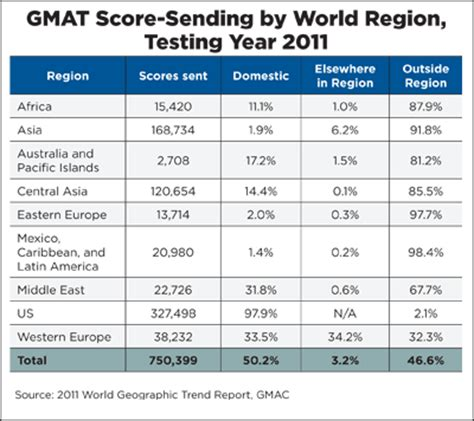 Us News Top Mba Gmat Scores by Regional Gmat Trends Point To Complexity In Student Mobility