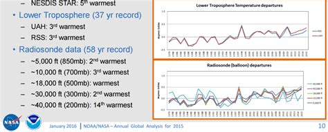 new study finds the global global quackery earth has not warmed for past 19 years