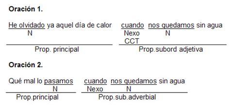 videoblog sintaxis f cil ejercicios de oraciones subordinadas oraciones subordinadas adjetivas resueltas textos cient