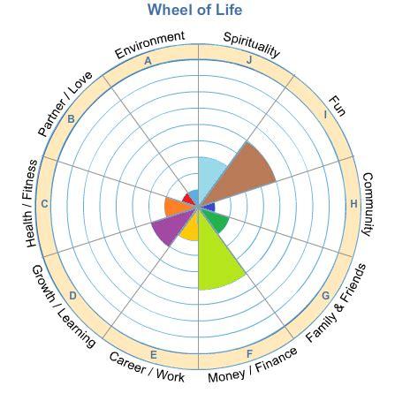wheel of life awaken