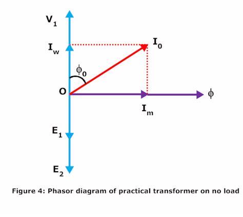 phasor diagram of transformer on resistive load practical transformer on no load