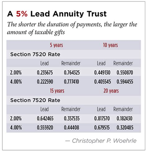 section 7520 interest rates planning for qualified and nonqualified charitable lead