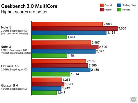 bench marc note 3 s benchmarking adjustments inflate scores by up