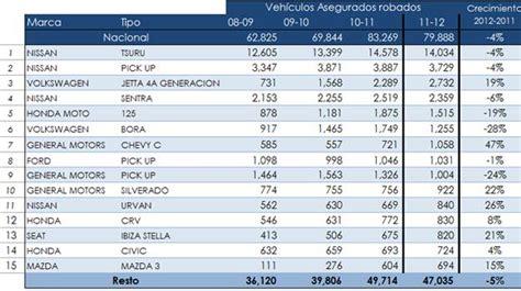 lista de ganadores de un carro fiat en sorteo sears 2016 a la baja robo de autos de mayo 2011 a abril 2012
