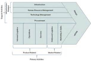 the value chain framework of michael porter is a model
