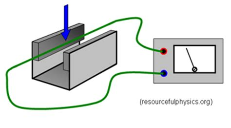 electromagnetic induction demonstration episode 414 electromagnetic induction