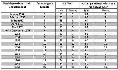 wann in rente jahrgang 1955 ver 228 nderungen bei der altersrente f 252 r schwerbehinderte