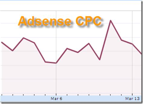 adsense cpc by country knowcrazy com google adsense country wise cpc cost per