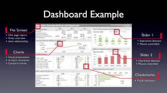 excel reporting templates dashboard learn how to create awesome excel dashboards with