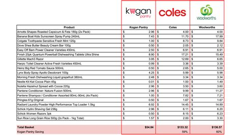printable australian grocery list kogan wants to sell you groceries online gizmodo australia