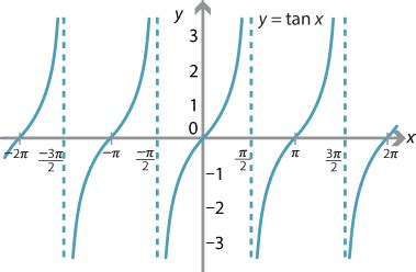 Tangent Of Infinity Calculus How Is The Answer To Lim X Gt Pi 2 X