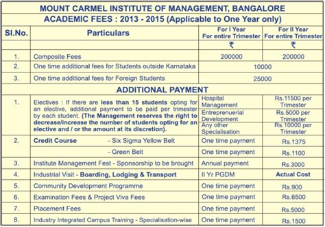 Bims Bangalore Mba Fee Structure by 2018 2019 Student Forum Mount College Bangalore