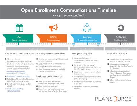Open Enrollment Communications Kit Plansource Open Enrollment Communication Templates
