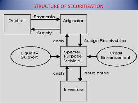 securitization flowchart stock and flow diagram conditional factor demands