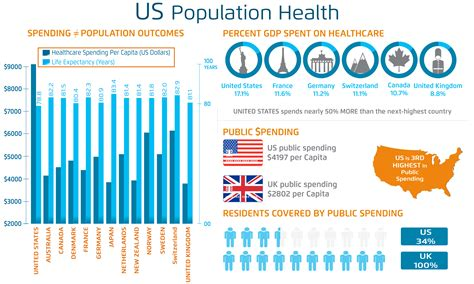 help user accounts united states department of health population health management solutions and strategies