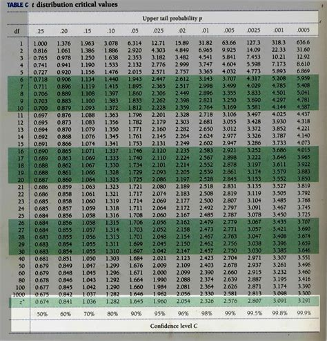 Critical Value Z Table by Sle Size Calculator Confidence Level Confidence Newhairstylesformen2014