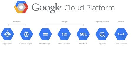 google images cloud hache2i google cloud platform