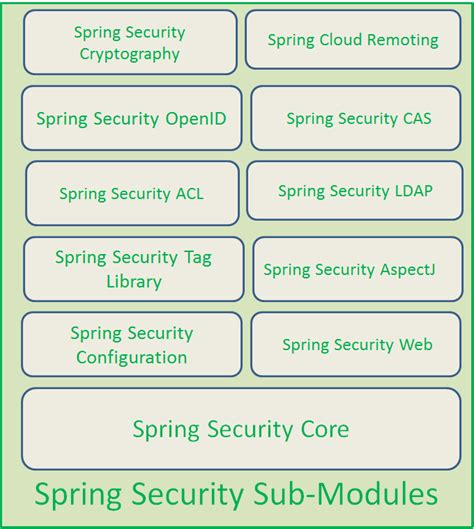 spring 4 security journaldev