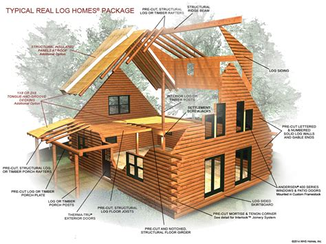 Log Cabin Homes Plans typical log package material and components log home