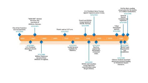 History Timeline Template Free Timeline Templates For Teachers
