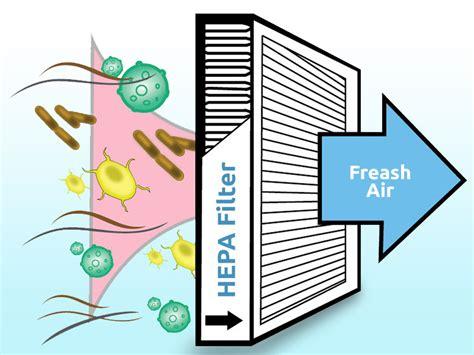 hepa filter   efficient  hepa air purifier