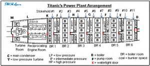 titanic s prime mover
