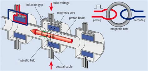 linear induction electron linear induction accelerator 28 images berkeley lab to build linear induction accelerator
